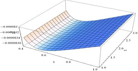 Stress component σ12 at y=0.3 and t=0.5 verses x and ω