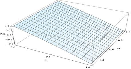 Stress component σ22 at y=0.4 and t=0.1 verses x and ω
