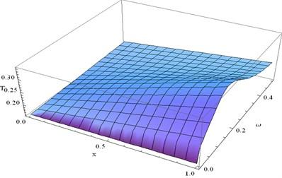 The variation of T at y=0.4 and t=0.1 verses x and ω