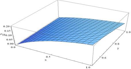 Stress component σ11 at t=0.1 and ω=0.5 verses x and y
