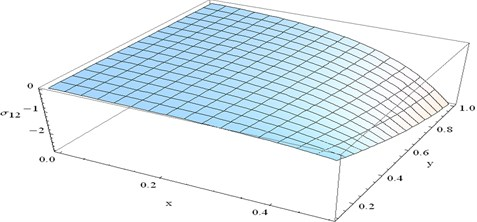 The variation of stress component σ12 at t=0.4 and ω=3 verses x and y