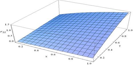 Stress component σ22 at t=0.1 and ω=0.1 verses x and y