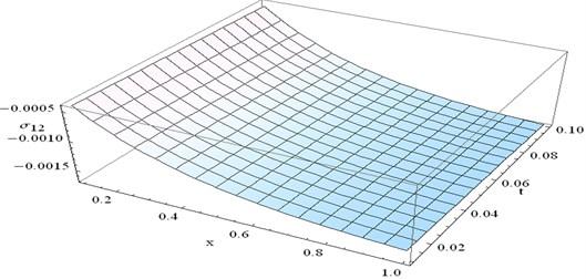 Stress component σ12 at y=0.2 and ω=1 verses x and t
