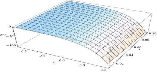 The distribution of stress component σ22 at y=0.5 and ω=2 verses x and t