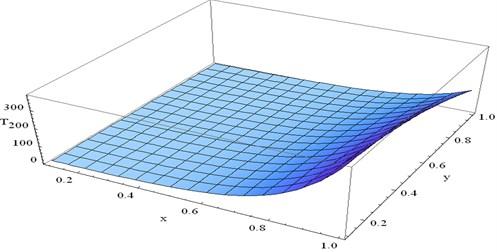 The variation of T at t=0.3 and ω=2 verses x and y