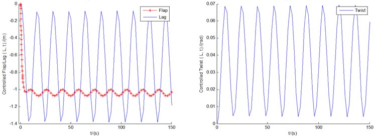 The controlled responses of the three motions and pitch motion by fuzzy controller  under conditions of U0=8, 12, and 18 m/s, respectively