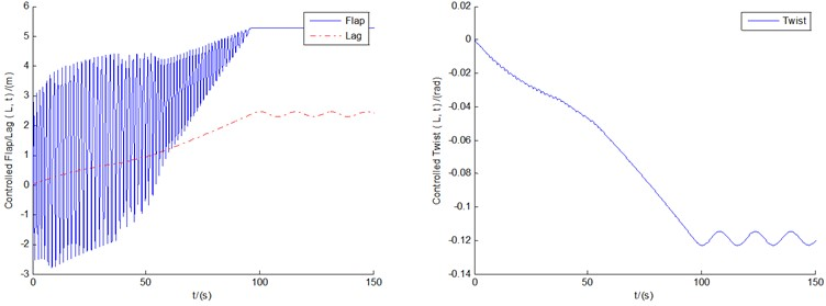 The controlled responses of the three motions and pitch motion by BPNN controller  under conditions of U0=8, 12, and 18 m/s, respectively