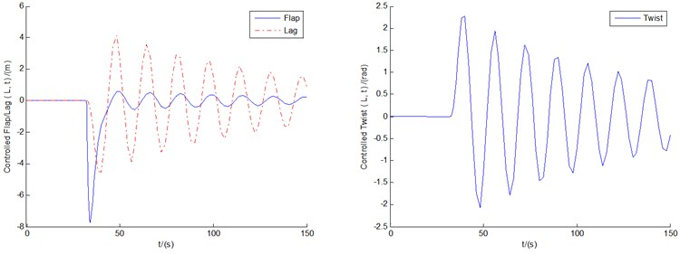The limit cycle oscillation of divergent instability control based