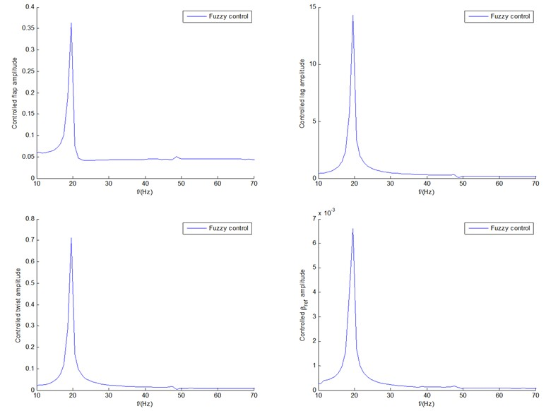 Frequency structures of responses of both a) fuzzy control  and b) BPNN control under U0= 12 m/s, respectively