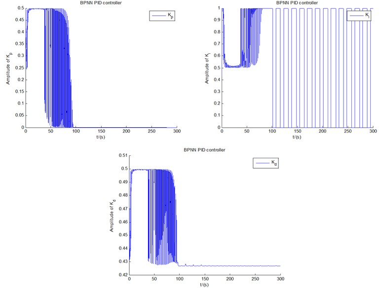The change of the coefficients of PID controller of both a) fuzzy control  and b) BPNN control under U0= 12 m/s, respectively