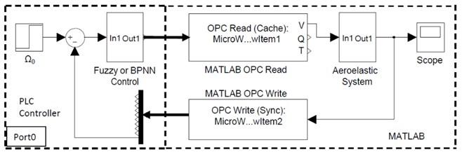 The experimental platform built by PLC-OPC technology
