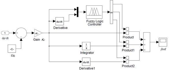 The structure of fuzzy PID controller