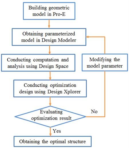 Flow diagram of the optimization design