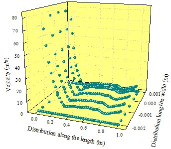 Velocity distribution of outlet 2