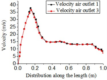 Velocity distribution of outlets