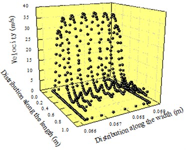 Velocity distribution of outlet 1 and 3