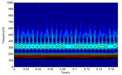 Time-frequency spectrum in S domain and the power spectrum  of the inner ring fault signal before and after resolution-improvement processing