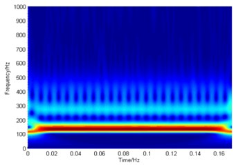 Time-frequency spectrum in S domain and the power spectrum  of the rolling body fault signal before and after resolution-improvement processing