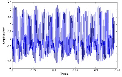 The time domain waveform of simulated vibration signal