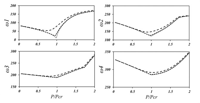 Variations of first four natural frequencies of SSSS plate with load ratio,  wo/h=0.001 (_), wo/h=0.01 (…) and wo/h=0.1 (---)