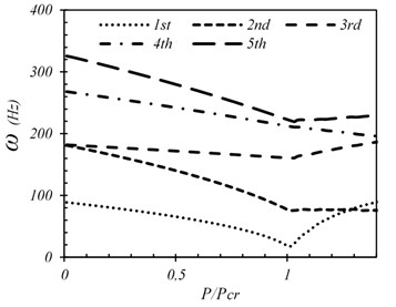 First five frequencies of fully clamped plate (wo/h=0.01)