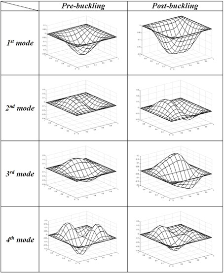 first five mode shape of CCCC Square plate  at pre-buckling (P/Pcr=0.5) and post-buckling state (P/Pcr=1.4)