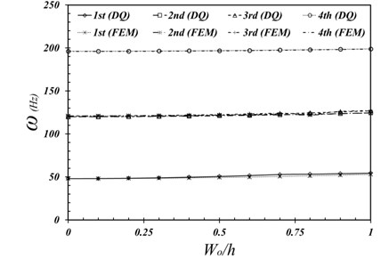 Variations of natural frequencies against initial imperfection amplitude ratio