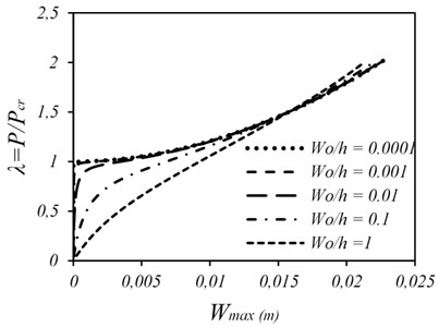 Load-deflection curves of SSSS square plate for different amount of initial imperfection amplitude