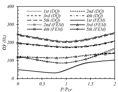first five frequencies  of SSSS plate (wo/h=0.1)