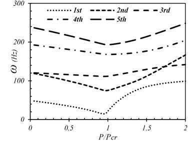 First five frequencies  of SSSS plate (wo/h=0.01)