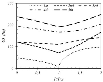 First five frequencies  of SSSS plate (wo/h=0.001)