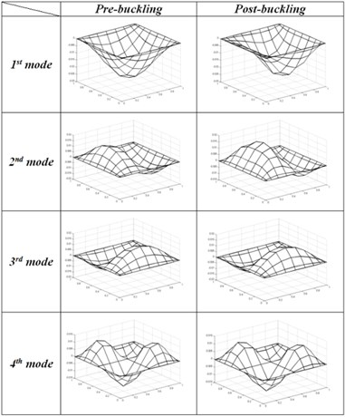 First five mode shape of SSSS Square plate  at pre-buckling (P/Pcr=0.5) and post-buckling state (P/Pcr=1.5)