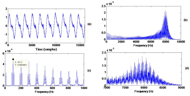 a) Simulated signal (SNR = 20 dB), b) frequency content of the simulated signal (0-10 kHz),  c) frequency content in the low frequency region (01-1 kHz), d) zoom in around the 8 kHz resonance