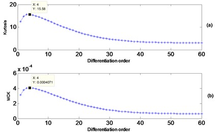 a) Kurtosis vs. differentiation order, b) maximum correlated kurtosis vs. differentiation order