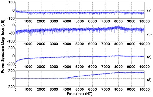 Power spectral density (PSD) [1.25 Hz/line] of: a) simulated signal, b) signal a differentiated once, c) signal a differentiated 4 times, d) signal a differentiated thirty times