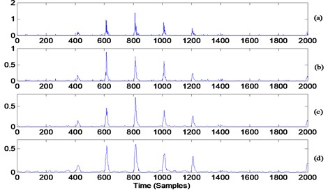 Median filter applied to squared amplitude of the 4th differentiated signal (squared enveloped signal): a) result with median filter of 3 samples, b) result with median filter of 5 samples, c) result with median filter of 15 samples, d) result with median filter of 19 samples