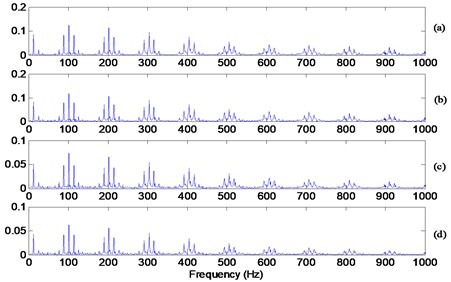 Envelope spectrum of the signals show in Fig. 8: a) with median filter of 3 samples, b) with median filter of 5 samples, c) with median filter of 15 samples, d) with median filter of 19 samples