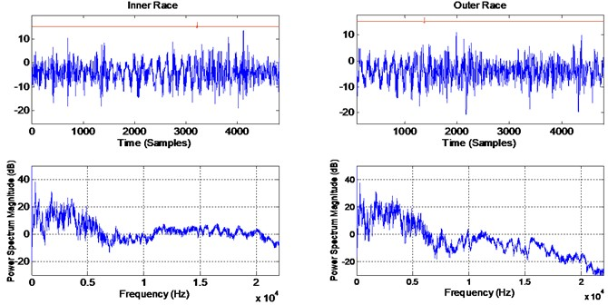 Top: raw time domain signal (0.1 seconds, which correspond to 1 shaft rotations).  Bottom: power spectrum density (resolution 5.8 Hz/line). Left column: inner race, right: outer race