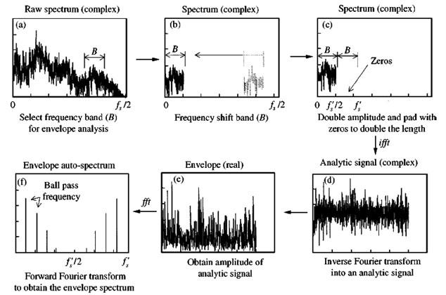 Procedure for envelope analysis using Hilbert transform technique [2]