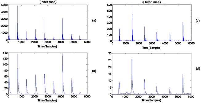 a) Squared values of signal Fig.13(b), b) squared values of signal Fig.13(d), c) signal Fig.14(a) after using a median filter of order 65, d) signal Fig.14(b) after using a median filter of order 65