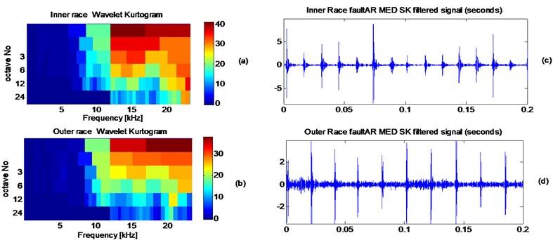a) Wavelet kurtogram of AR-MED filtered signal of the inner race fault,  b) inner race AR-MED-SK filtered signal, c) wavelet kurtogram of AR-MED filtered signal  of the outer race fault, d) outer race AR-MED-SK filtered signal