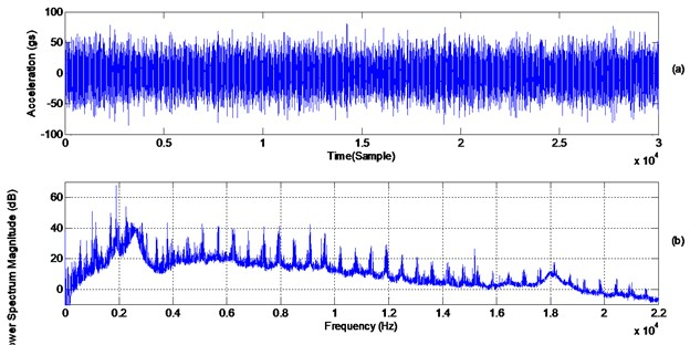a) Time domain signal (just over three revolutions), b) power spectrum density (1.25 Hz/line)