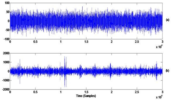 Planetary gearbox signal: a) raw signal, b) ninth differentiation