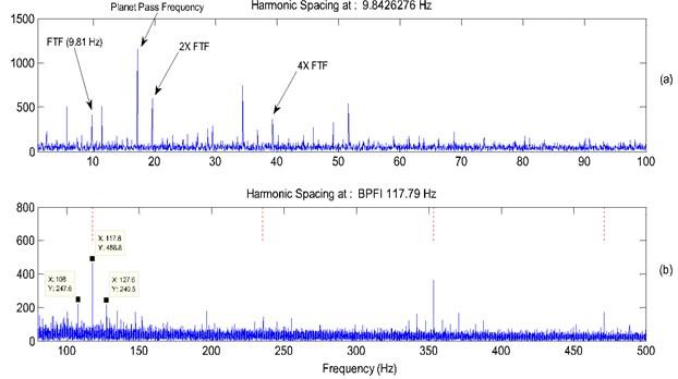 a) Spectrum of signal Fig.21(b) (0-100 Hz), b) spectrum of signal Fig.21(b) (90-500 Hz)