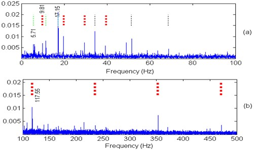 SK automated envelope analysis: a) squared envelope spectrum (0-100 Hz),  b) squared envelope spectrum (100-500 Hz) [33]
