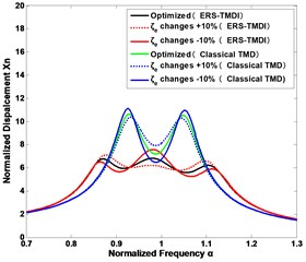 The sensitivity of vibration suppression to the changes of the design parameters of the  ERS-TMDI and classical TMD: mechanical tuning ratio fT of a) the inertance ratio δ= 0.1 and  b) the inertance ratio δ= 0.5; the electrical damping ratio ζe of c) the inertance ratio δ= 0.1  and d) the inertance ratio δ= 0.5; the coupling coefficient μk and electrical tuning ratio fe  of e) the inertance ratio δ= 0.1 and f) the inertance ratio δ= 0.5