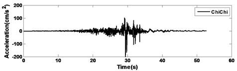 Time histories showing observed earthquake records used for time-history analyses