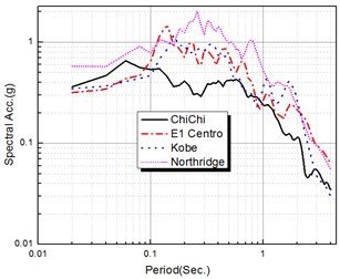 Response spectra for observed earthquake records