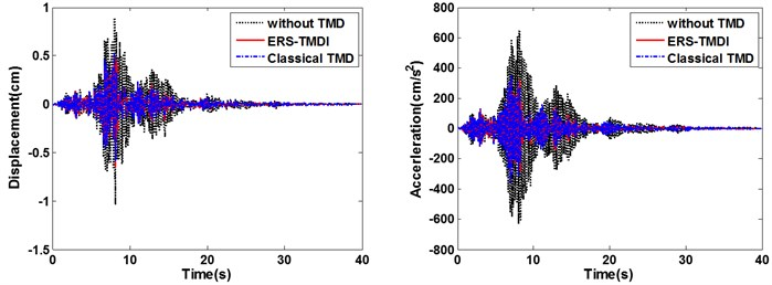 Time-history diagram of displacements (left) and accelerations (right) of the main structure: comparison between classical TMD and ERS-TMDI excited