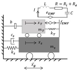 Schematic of the coupled SDOF and tuning damper system